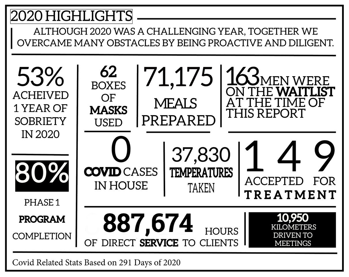 Annual Report 2020 Stats